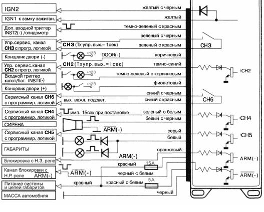 Инструкция по установке главных компонентов