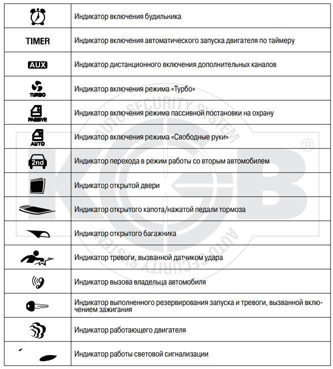 Символы на дисплее (2)