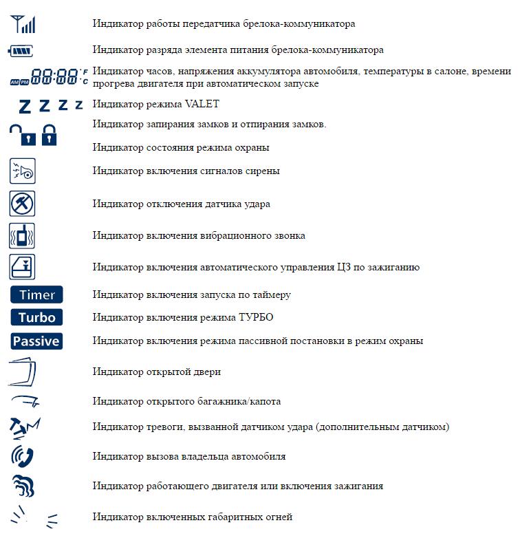 Иконки на экране брелока