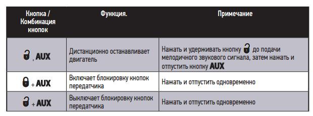 Функции кнопок передатчиков системы 4