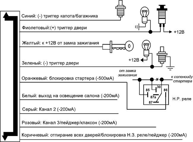 Программируемые функции