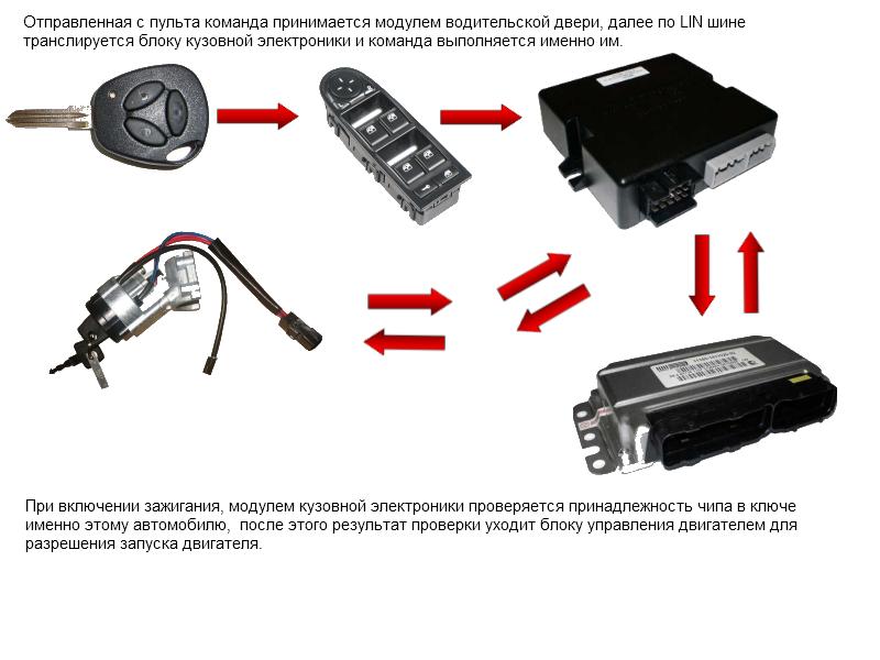 Принцип работы заводской сигнализации Лада Калина