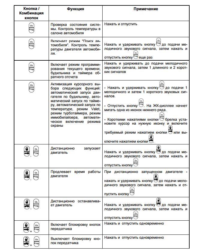 Активация охранного режима с использованием брелока - коммуникатора