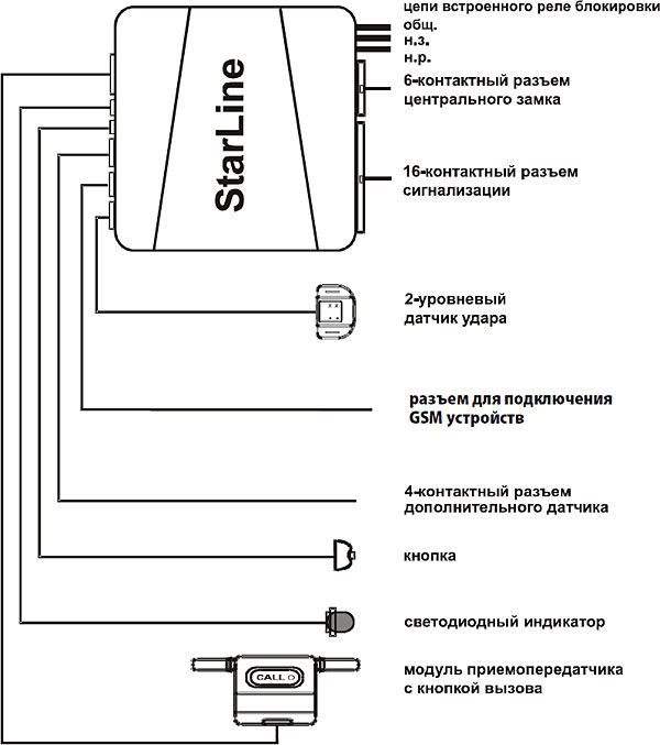 Схема установки starline a61 на