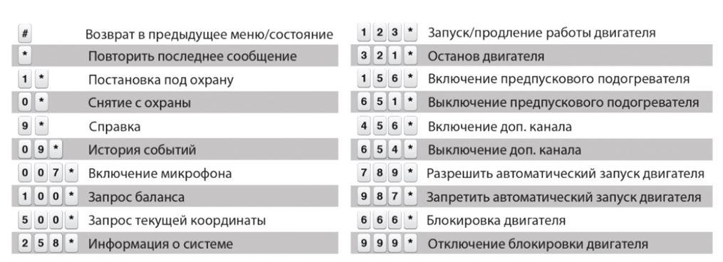 Таблица кодов работы с телефона