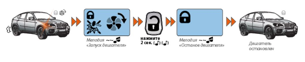 Дистанционный останов двигателя