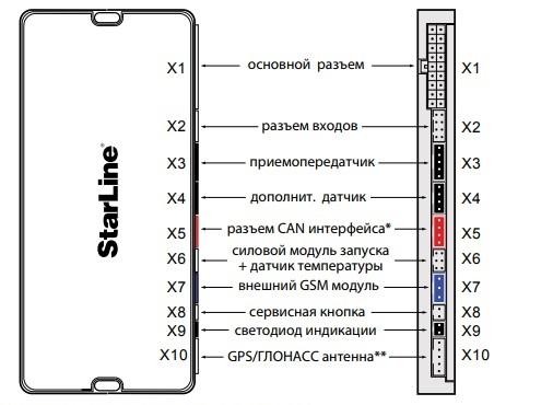 Назначение разъемов основного модуля