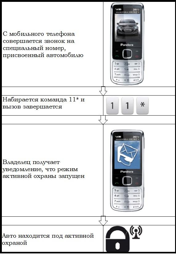 Включение с телефона