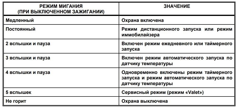 Таблица соответствия режима мигания состояниям охранной системы