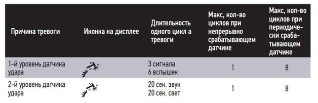 Таблица реакции охранной системы на срабатывание датчика удара