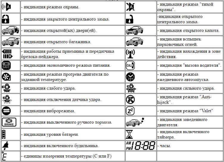 Индикаторы ж/к дисплея брелка