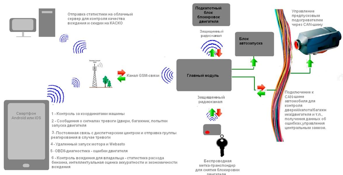 Схема структуры работы охранного комплекса