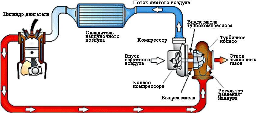 Схема работы силовой установки с турбиной